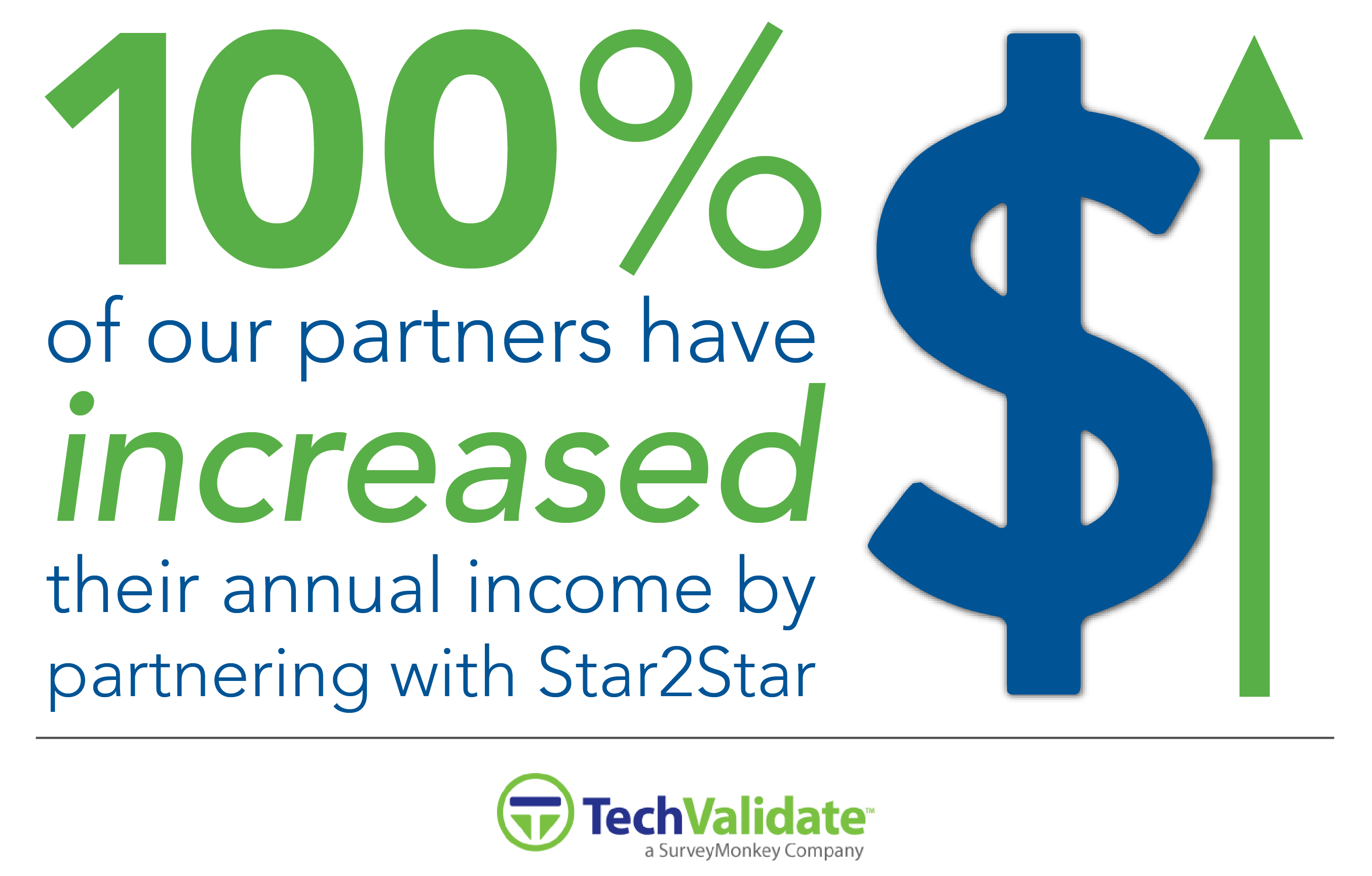 100% of Surveyed Partners Increased Income