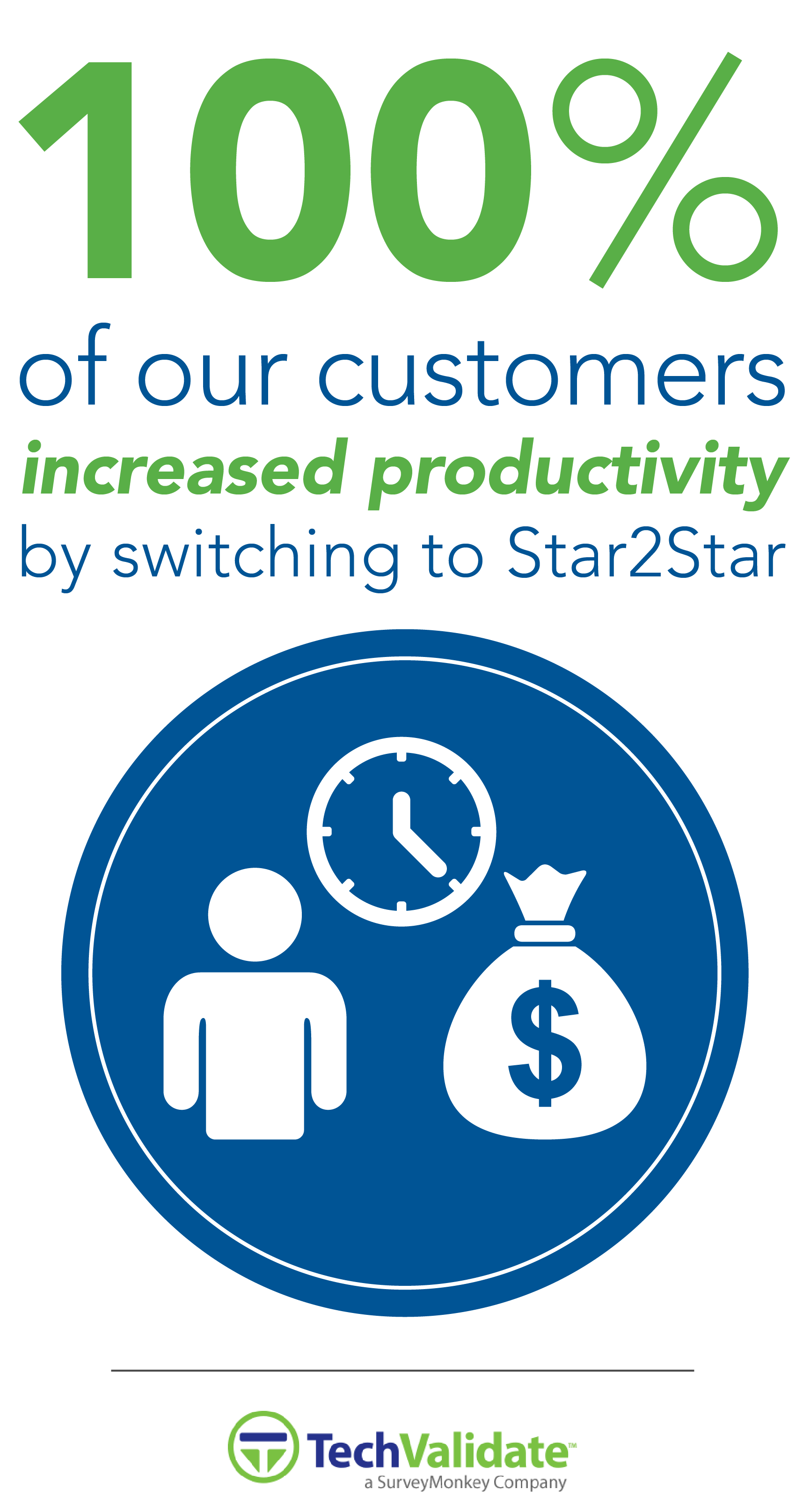 100% of Surveyed Customers Increased Productivity