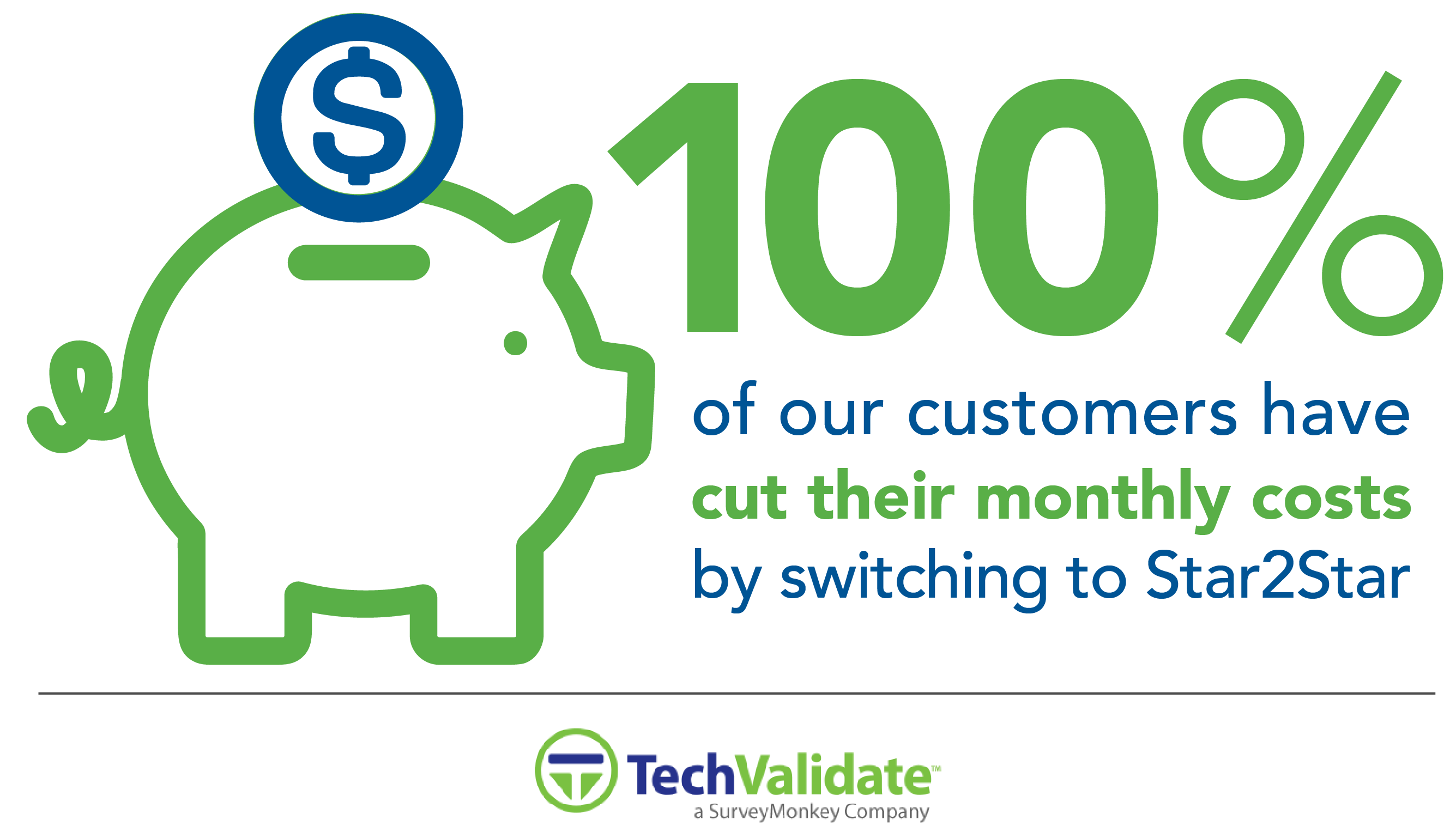100% of Surveyed Customers Saved With Star2Star