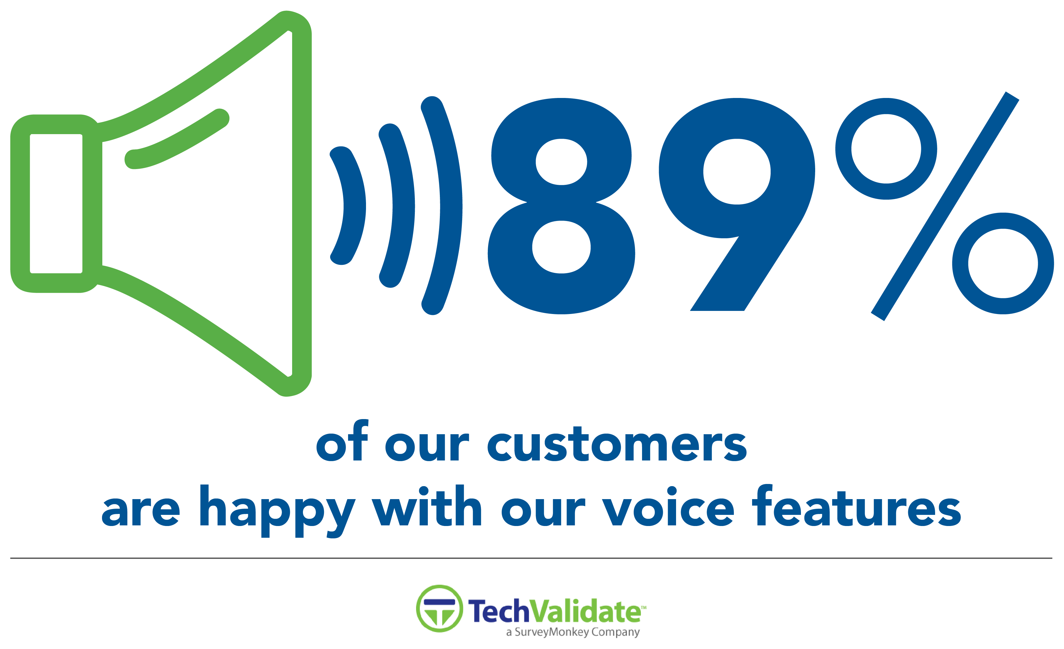 89% of Surveyed Customers Are Happy with Our Voice Features
