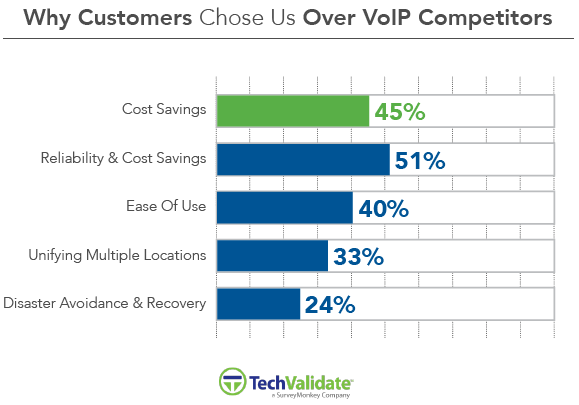 Customers Chose Us Over VoIP Competitors