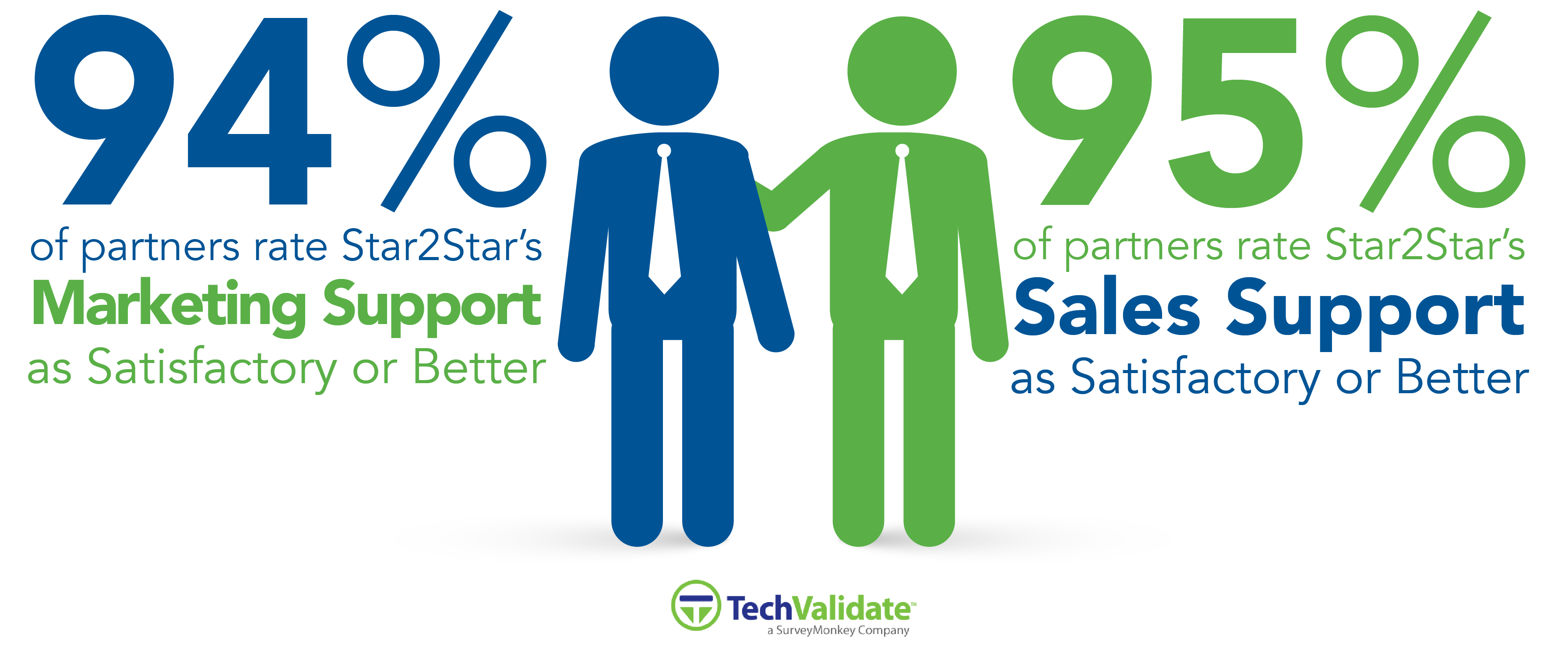 Sales And Marketing Support