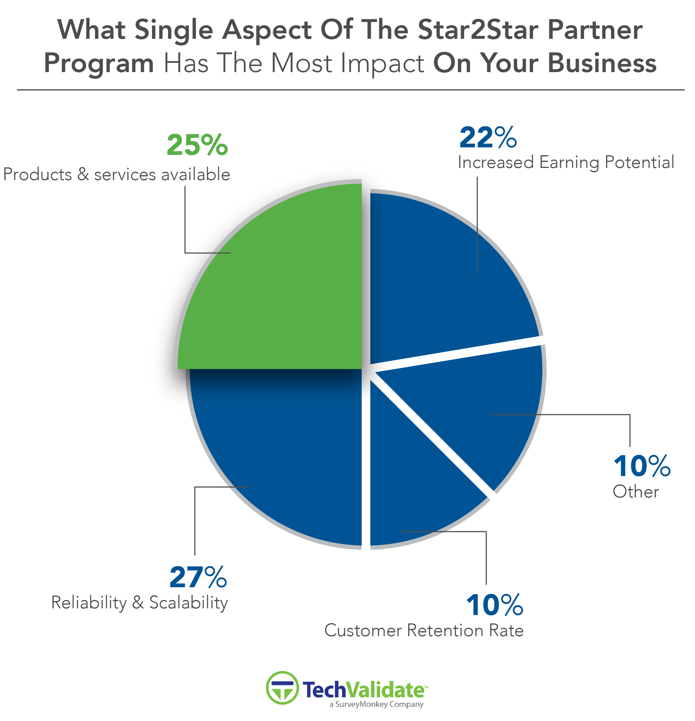 Impact Of Partner Program