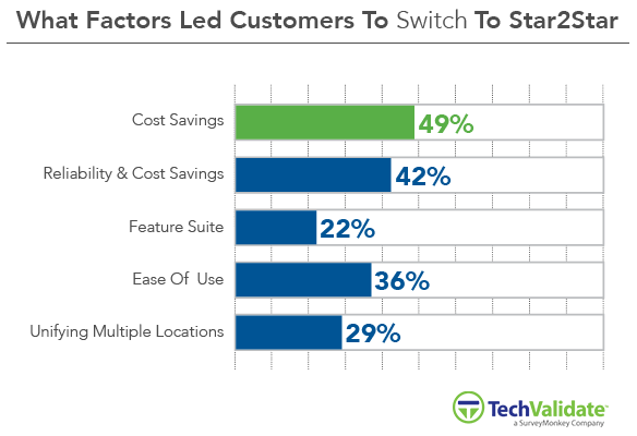 Factors That Led Customers To Switch To Star2Star