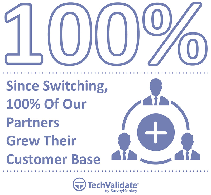 Since switching 100% of our partners grew their customer base